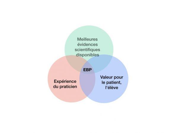 EBP et pédagogie vocale